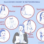</br>Pokochaj networking!