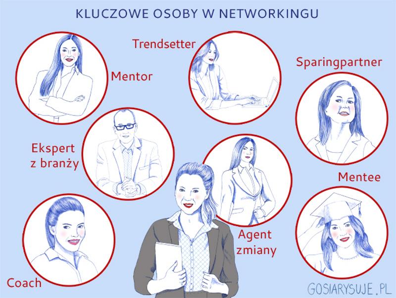 Pokochaj networking!
